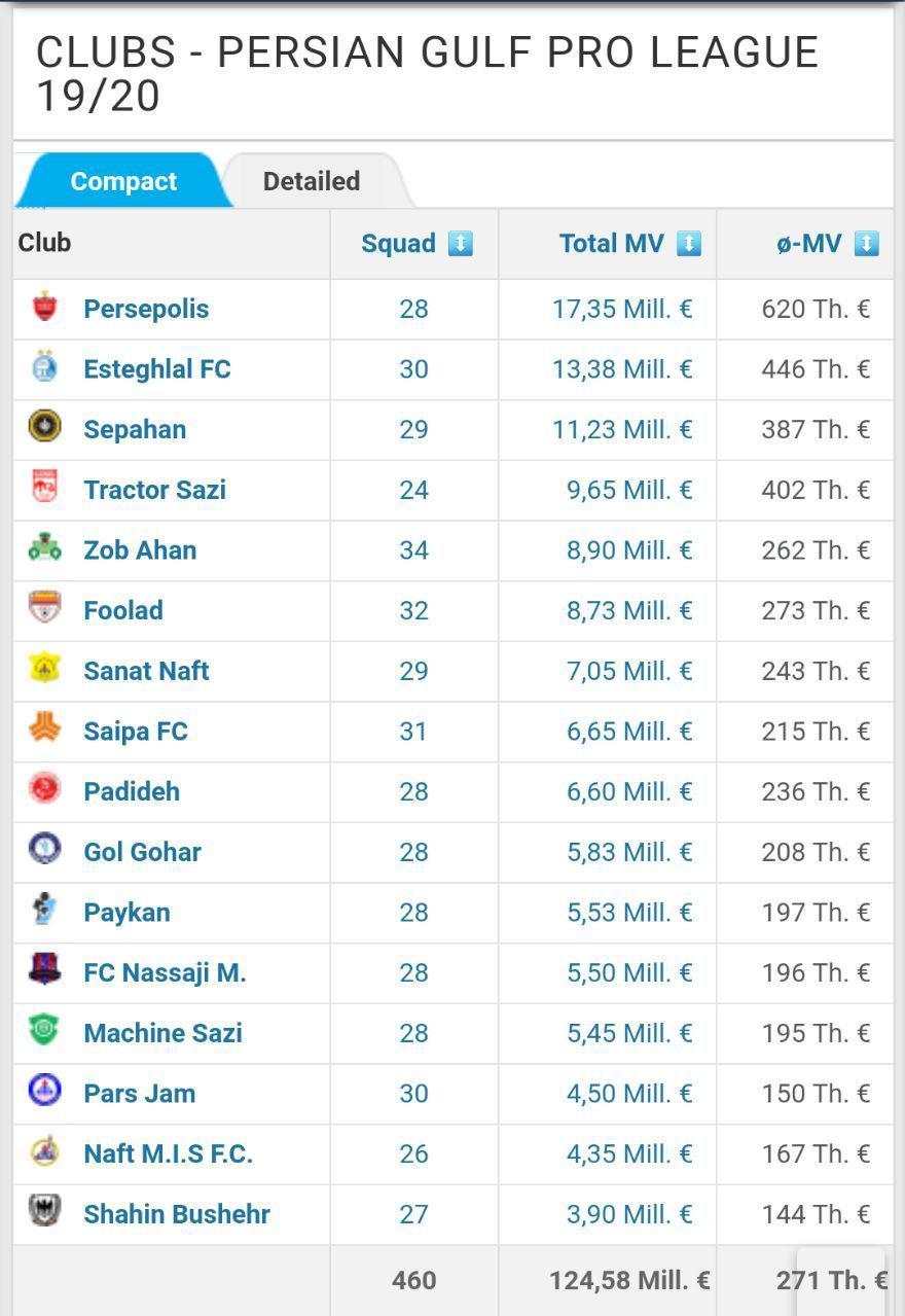 ارزش گذاری باشگاه های فوتبال ایران