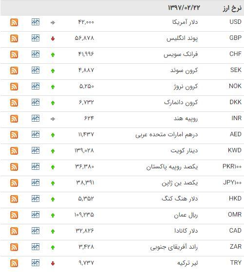 قیمت پوند امروز در تهران