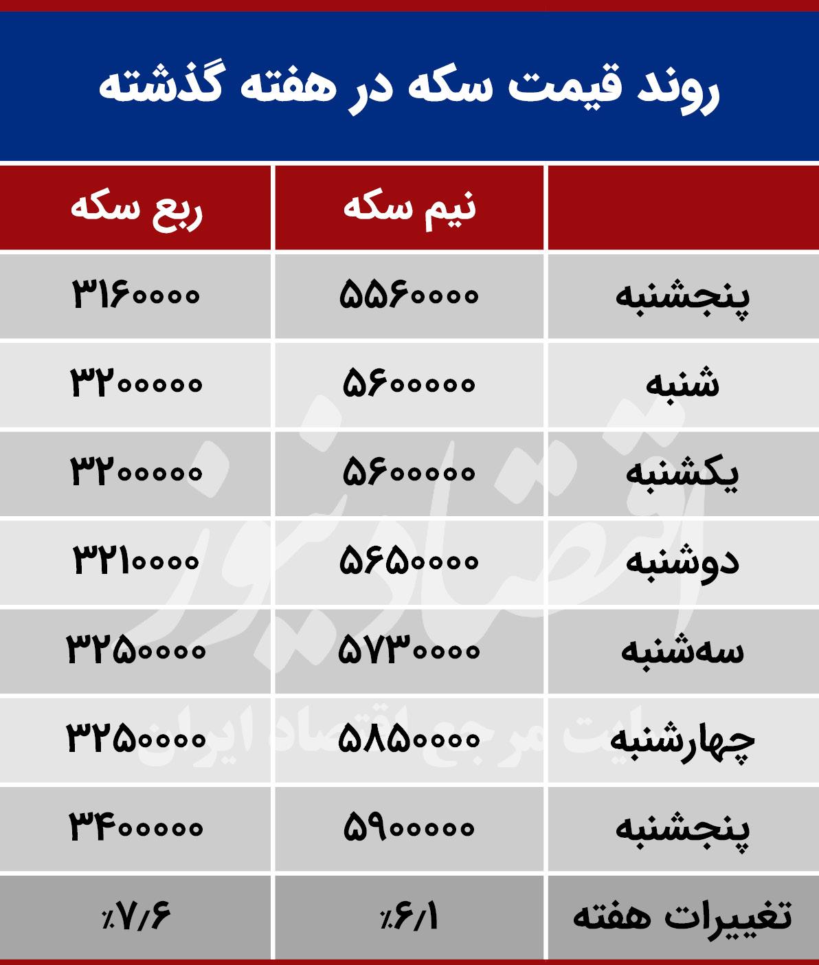 جدول تغییرات قیمت سکه در هفته سومشهیرویر