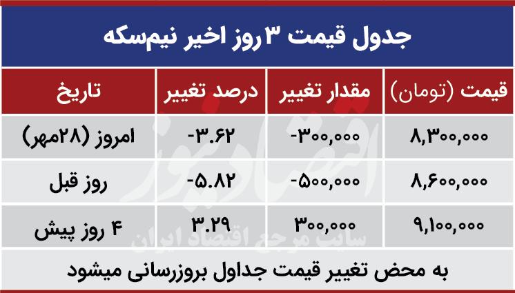 قیمت نیم سکه امروز 29 مهر 99
