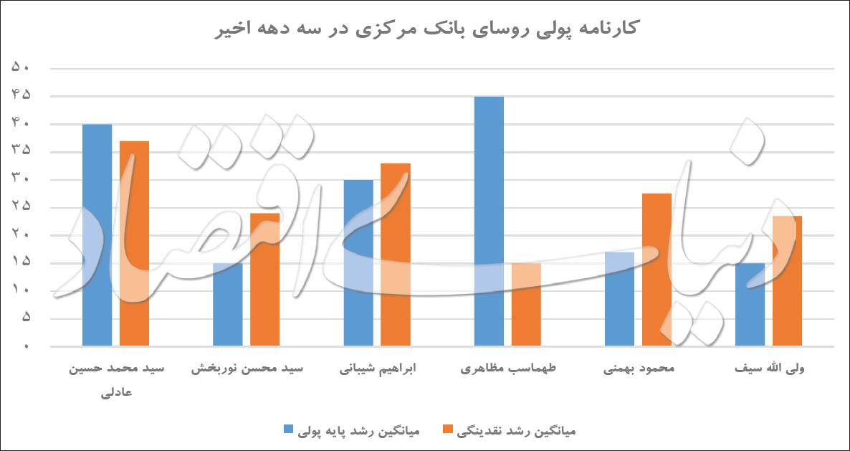 تمام روسای بانک مرکزی ایران