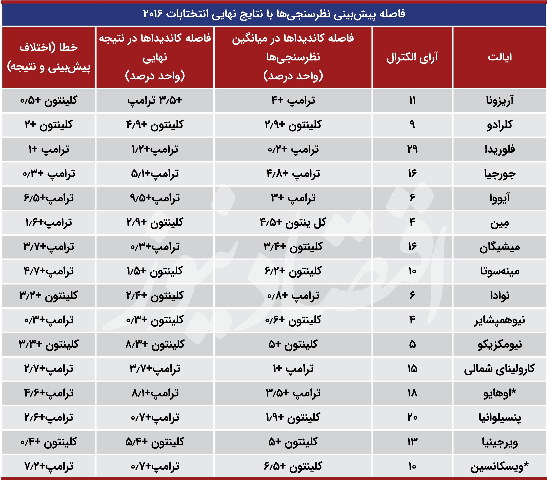 بسته خبری ویژه انتخابات آمریکا ۹