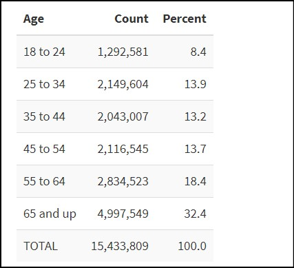 age mail in ballots 92million