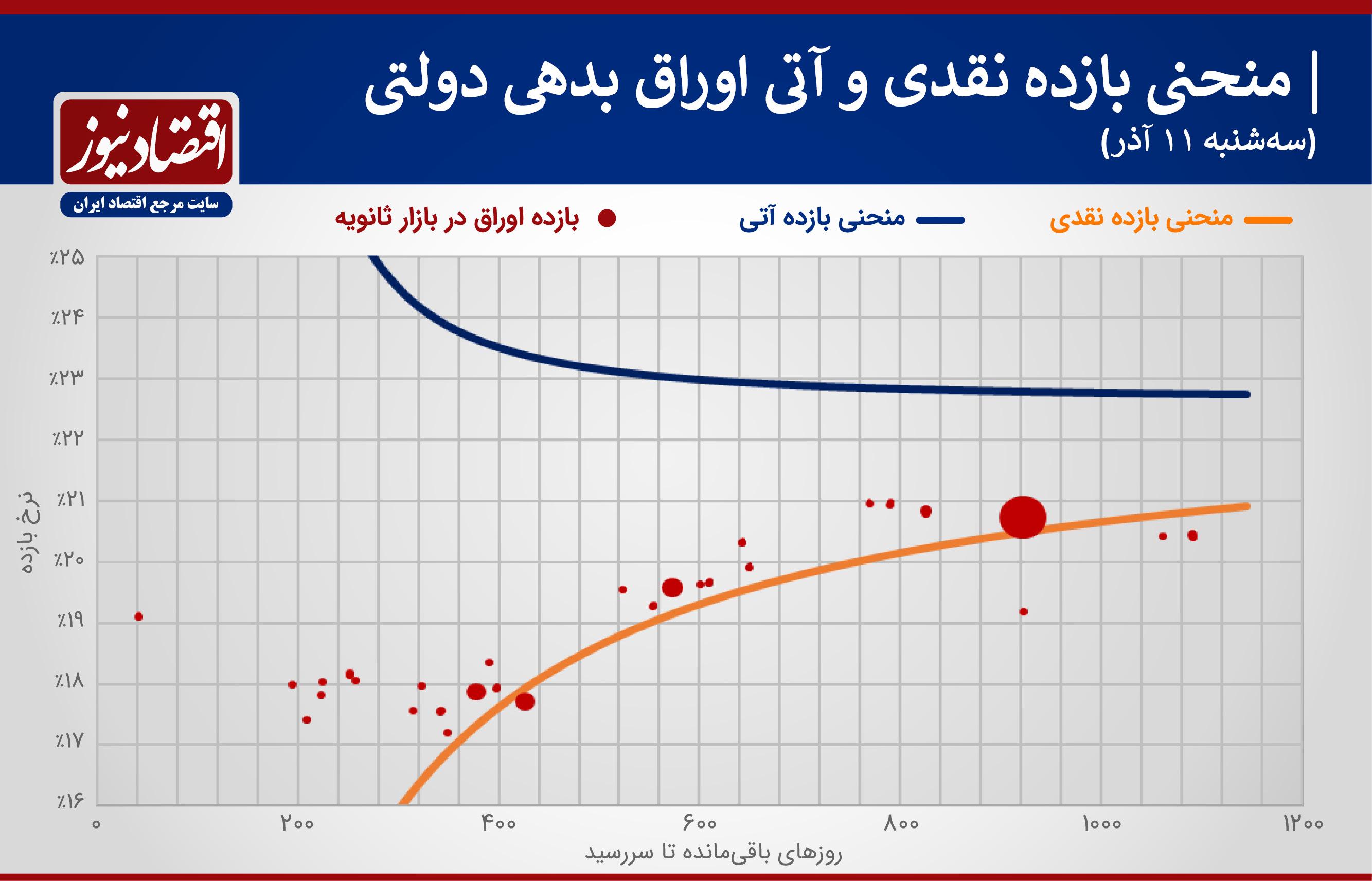 منحنی اوراق بدهی11 آذر