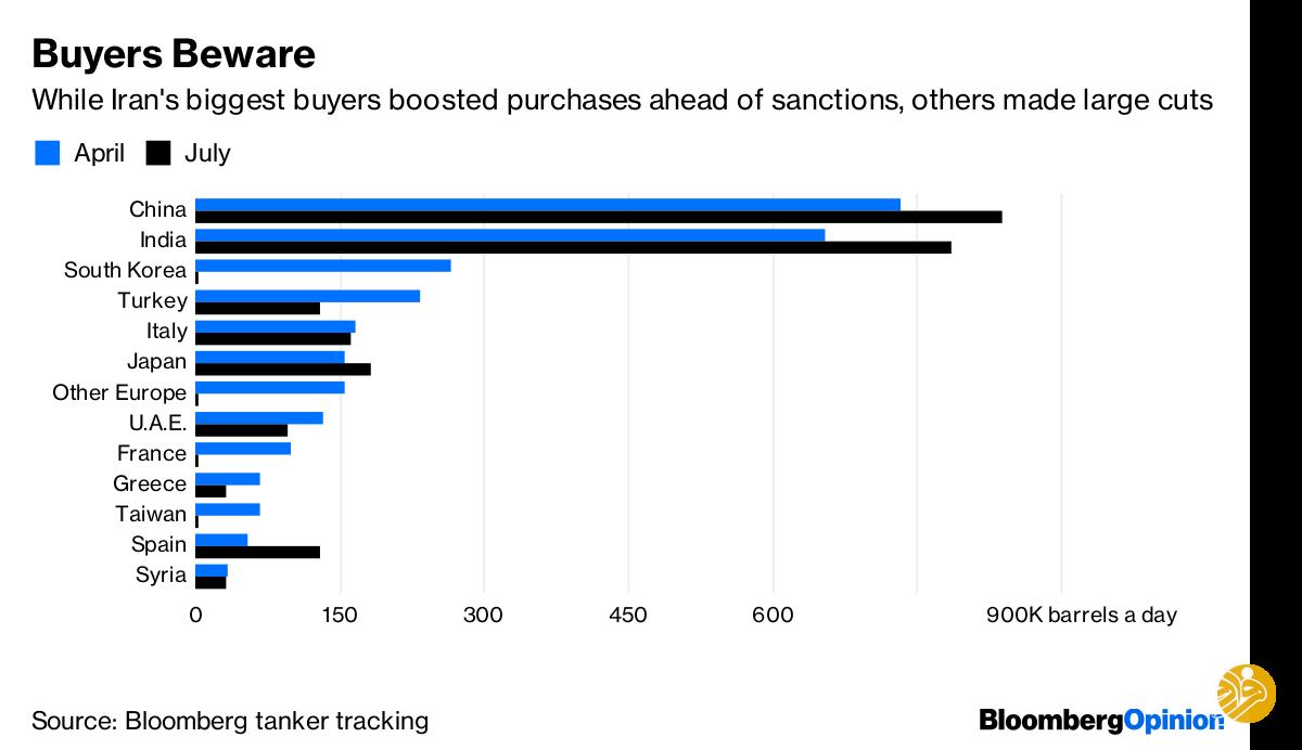 صادرات نفت ایران