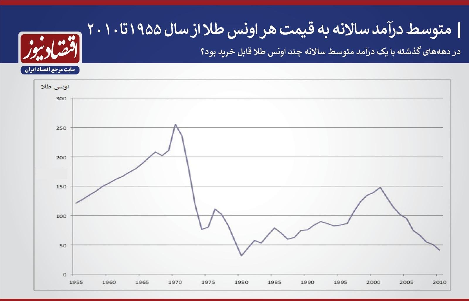 نمودار درآمد متوسط نسبت به طلا