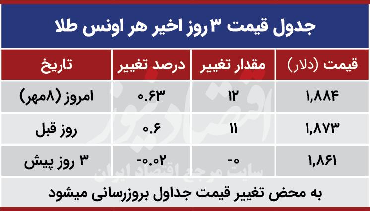 قیمت طلا جهانی امروز هشتم مهر 99