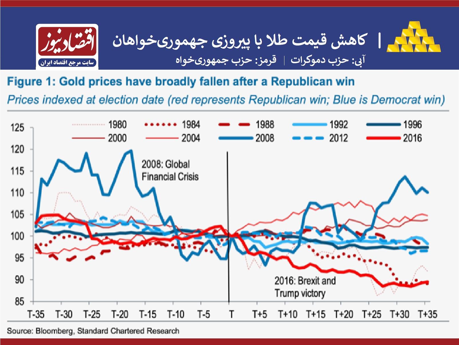 نمودار طلا انتخابات