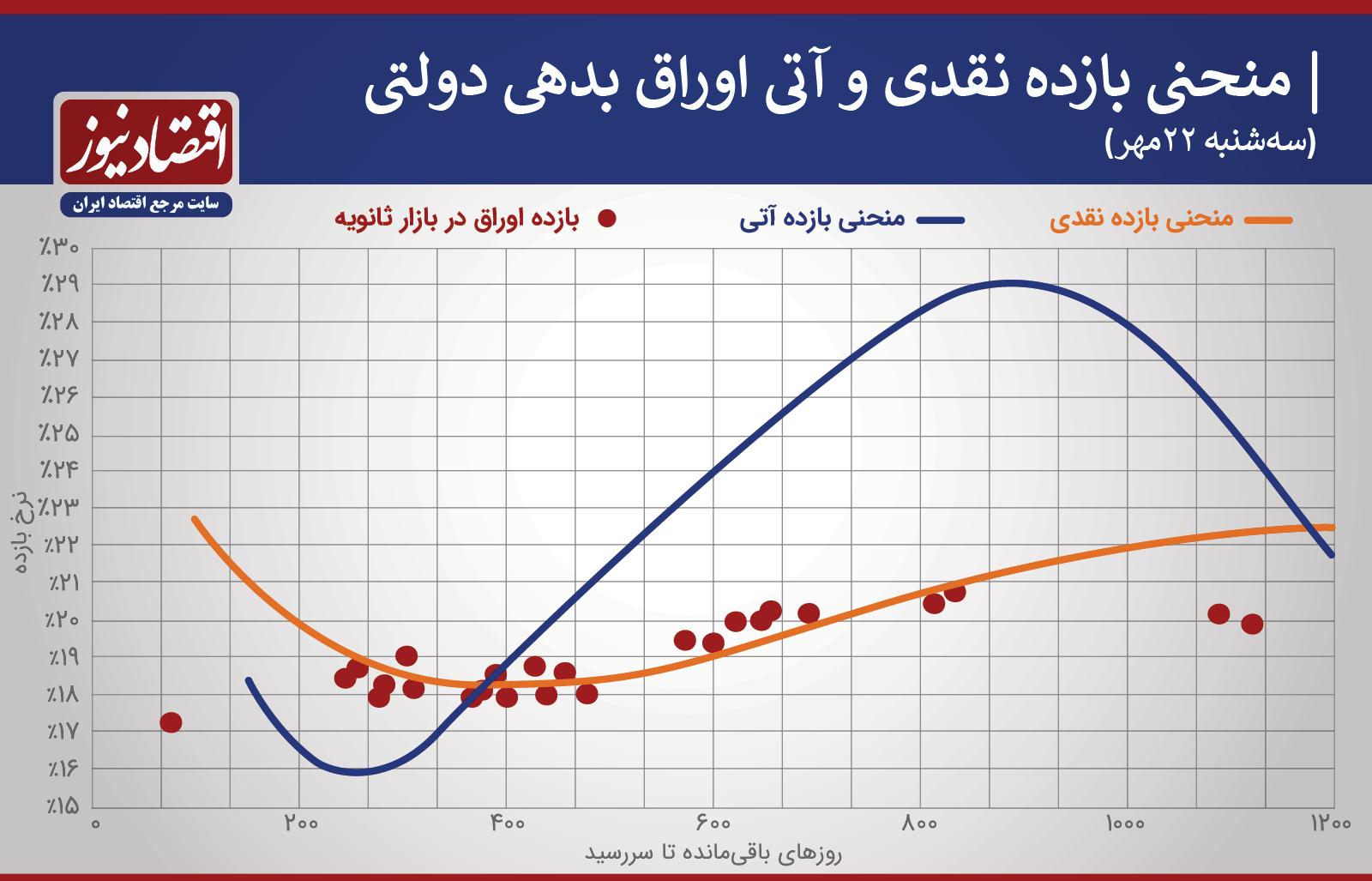 منحنی اوراق دولتی 22 مهر
