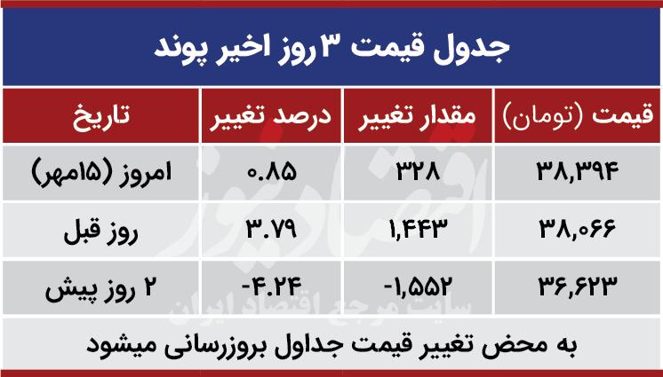 قیمت پوند امروز 15 مهر 99