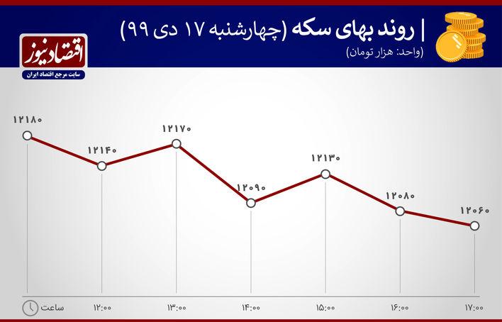 بازدهی بازار 17 دی ماه 1399