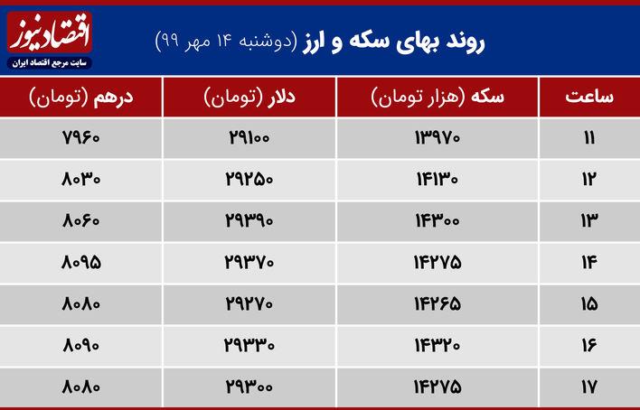 جدول نوسان قیمت سکه وارز14 مهر 99