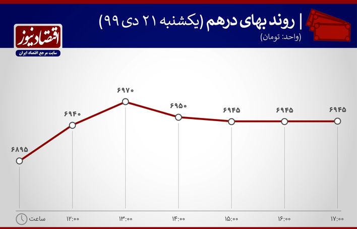 بازدهی بازارهای 21 دی 1399