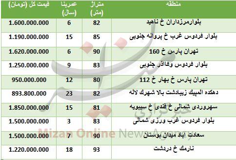 قیمت آپارتمانهای زیر ۱۰۰ متر در تهران
