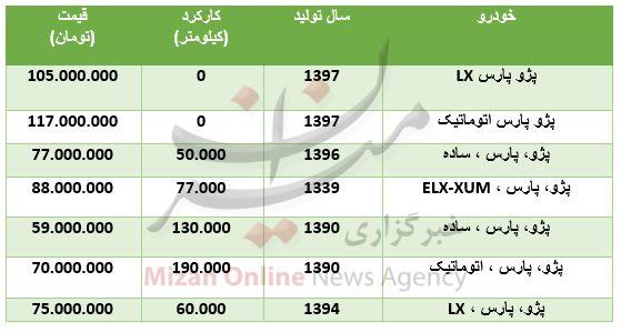 قیمت انواع پژو پارس در بازار + جدول
