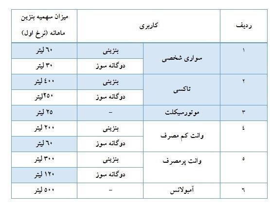 سهمیه بنزین آذر ماه در کارت های سوخت شارژ شد +جدول