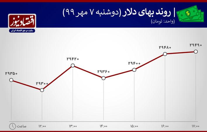 نمودار نوسان بهای  دلار 7 مهر 99