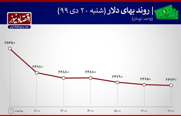 روند نوسان دلاردر 20 دی ماه 1399