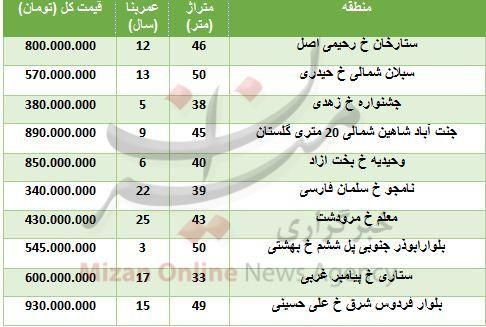 قیمت آپارتمانهای زیر ۵۰ متر در تهران