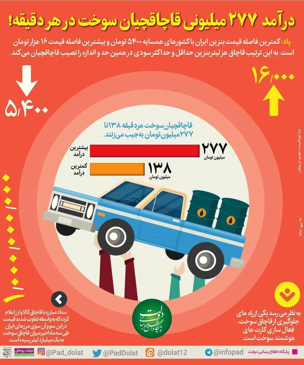 لبه تیز کارت سوخت زیر گلوی قاچاقچیان سرمایه ملی / وزارت نفت مصارف مشکوک را شناسایی میکند