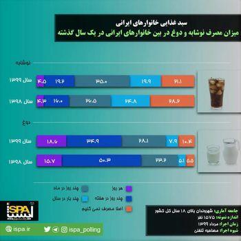 نتایج نظرسنجی ایسپا درباره سبد غذایی خانوارهای ایرانی /چند درصد ایرانیها در یک سال گذشته نوشابه استفاده نکردند؟