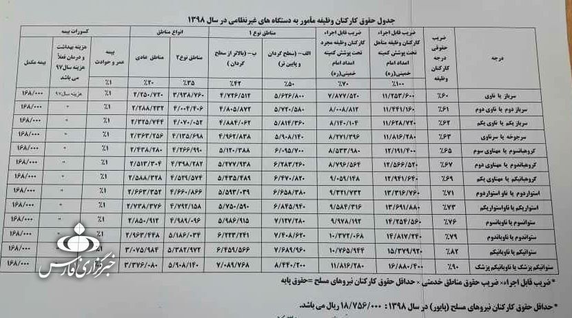 حقوق سربازان افزایش یافت +جدول