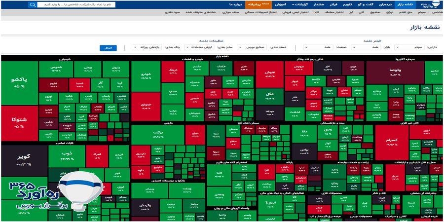 کمک نقشه بازار در بورس برای سودآوری بیشتر