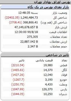 ریزش 22 هزار واحدی بورس/ روز خوش اقبالی نمادهای دارویی