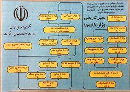 سیر تحول تاریخی وزارتخانه های اقتصادی از قاجار تاکنون + اینفوگرافی