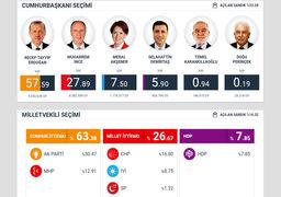 اعلام نتایج اولیه انتخابات ترکیه/اردوغان در صدر
