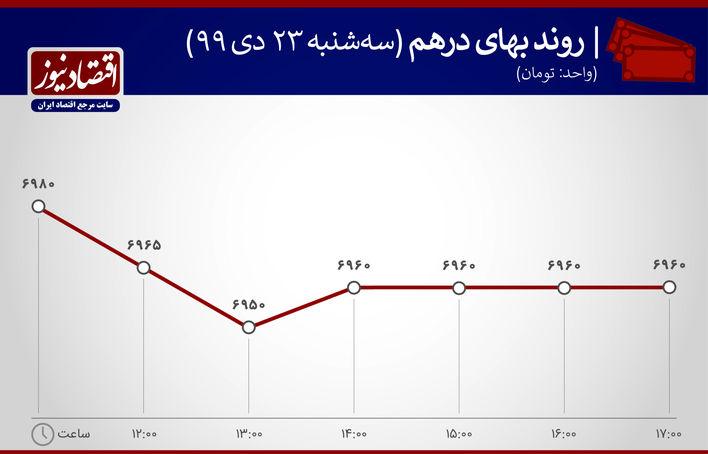 بازدهی بازارها 23 دی ماه 1399