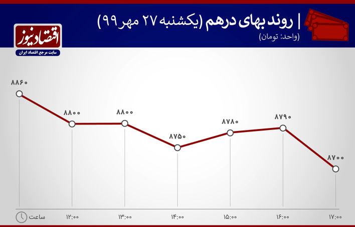 نمودار نوسان قیمت درهم 27 مهر