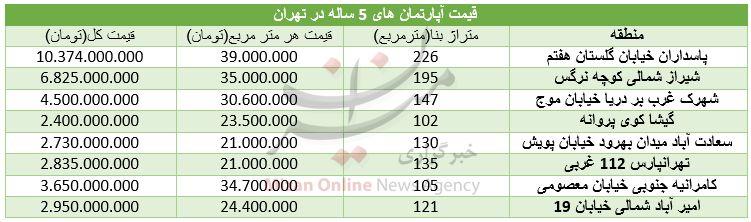 قیمت آپارتمانهای ۵ ساله در تهران