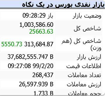 شاخص بورس تهران از مرز یک میلیون واحد گذشت/ رکوردزنی تاریخی
