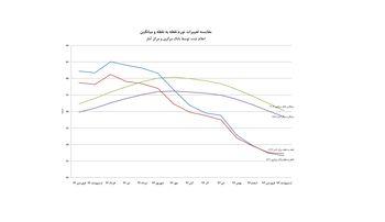 کاهش شکاف نرخ تورم اعلامی توسط 2 قطب آماری