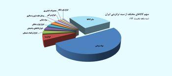 سهم 50 درصدی مواد سوختی از کالاهای ترانزیتی