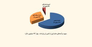 واردات؛ 527 میلیون دلار بیشتر از صادرات