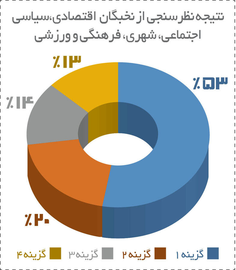 تهران تعطیل شود؟ / پاسخ ۸۵ چهره مطرح