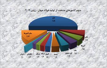 رشد 7 درصدی تولید فولاد ایران در ژوئن 2014