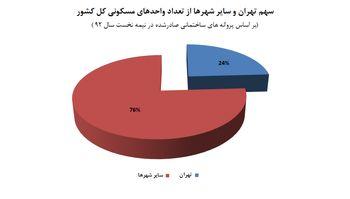 یک چهارم ساخت و ساز کشور در تهران
