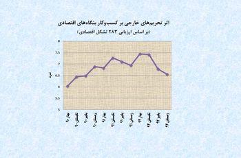 کاهش اثر تحریم بر کسب وکارها در 9 ماهه پایانی 92
