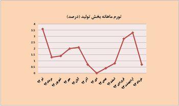 تعدیل رشد تورم تولیدکننده