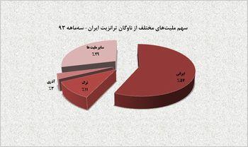 سهم 57 درصدی رانندگان ایرانی از ناوگان ترانزیت کالا