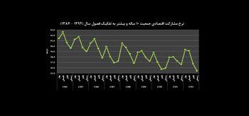 پایین ترین نرخ مشارکت اقتصادی در 13 سال اخیر