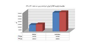 رشد 10 درصدی ترانزیت کالا از ایران