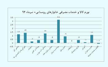 کدام کالا و خدمات در روستاها بیشترین افزایش قیمت را داشته است؟+نمودار