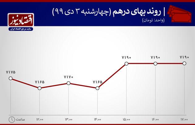 نمودار نوسان درهم 3 دی 1399