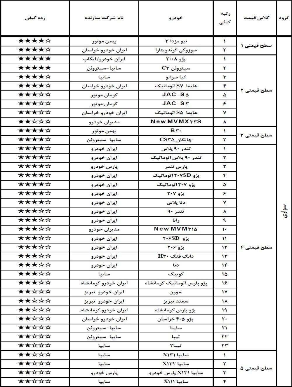 دومین خودروی 5 ستاره ایران معرفی شد/ کدام خودروها درخرداد بالاترین کیفیت ساخت را داشتند (+جدول)