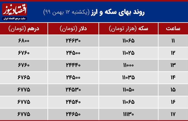 بازدهی بازارها 12 بهمن 1399