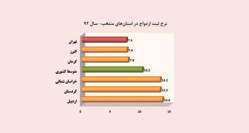پایین ترین نرخ ازدواج در تهران، البرز و کرمان